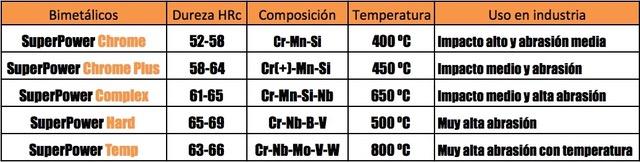 Cuadro-Bimetalicos-1